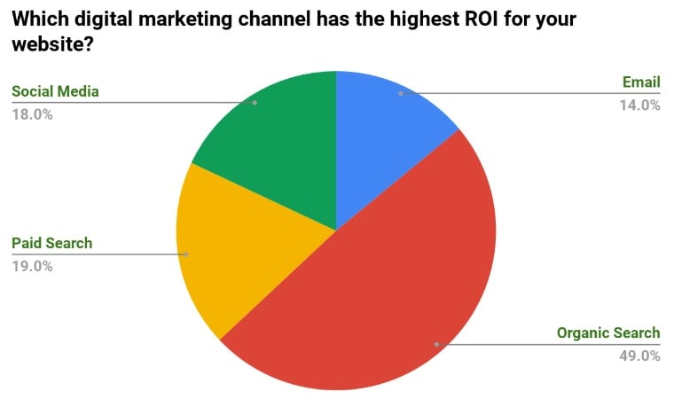 Which Digital Marketing Channel Has the Highest ROI for Websites? POLL