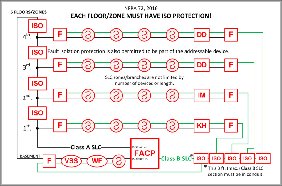 nfpa 72 2016 edition fault isolation modules