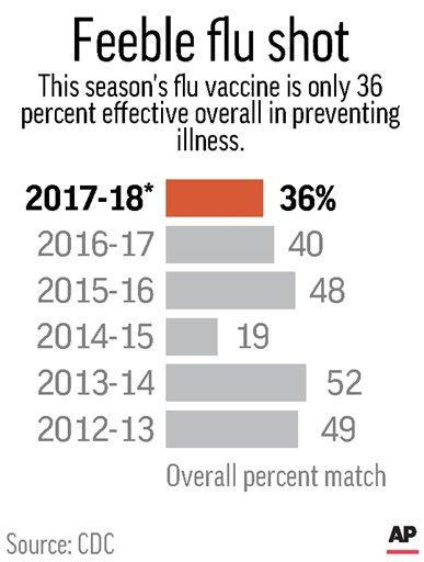 Flu shot only 36 percent effective, making bad year worse - Sentinel