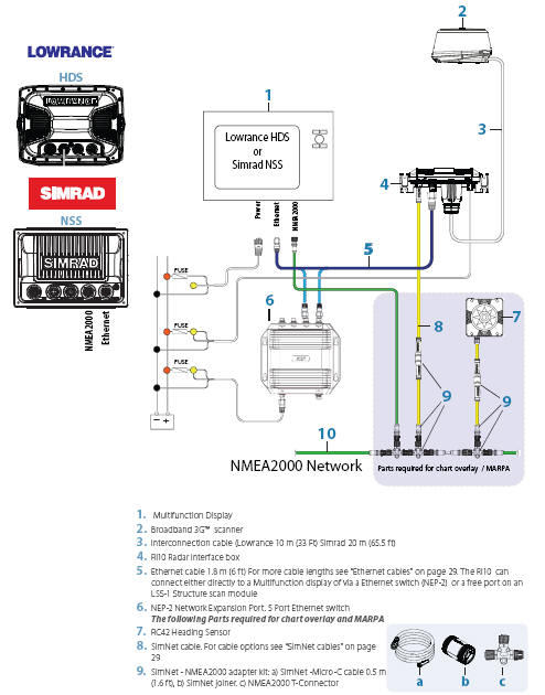Help  Support Fishing Electronics Lowrance USA - 3G Broadband