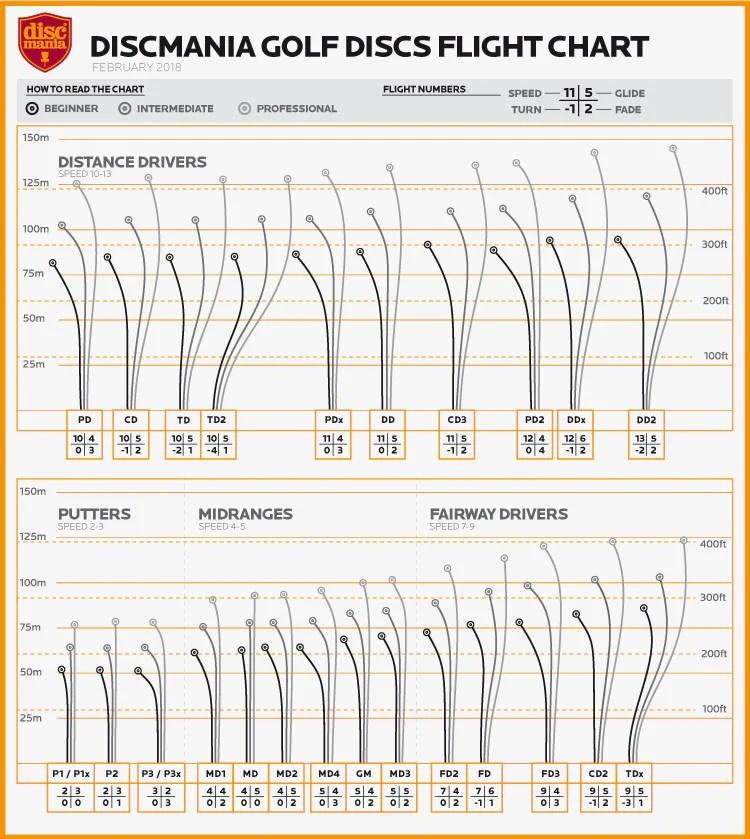 Disc Golf Academy Basics Flight Ratings \u2013 Discmania Store