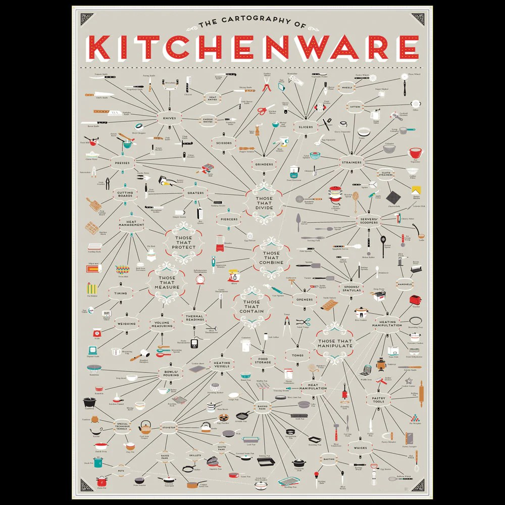Poster Küche Querformat The Cartography Of Kitchenware Infographic KÜchen Poster 61x91 Cm Pop Chart Lab