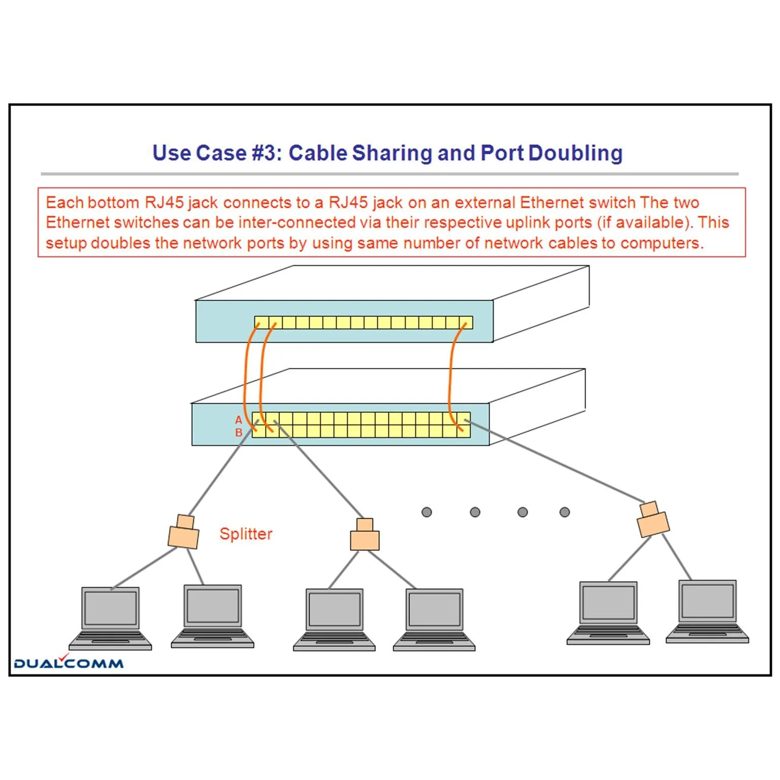 Port Network 24 Port Cableshare 10 100 Fast Ethernet Switch Dualcomm
