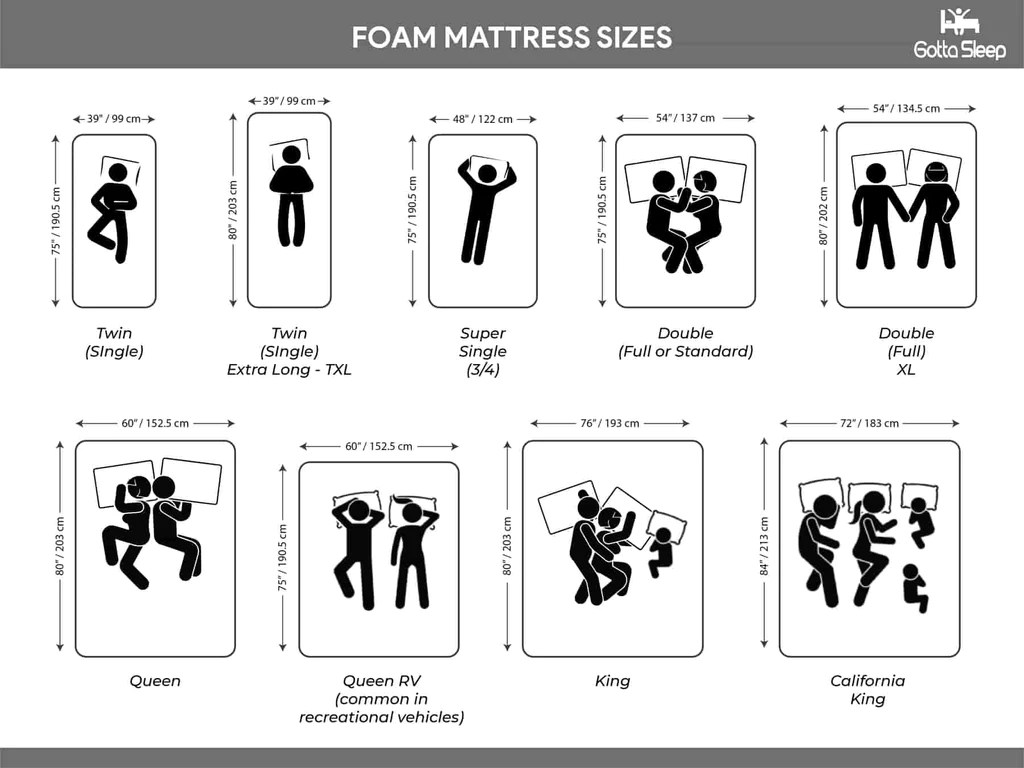 What Is The Length Of A Single Bed Standard Mattress Sizes Dimensions Canada And Usa Mattress