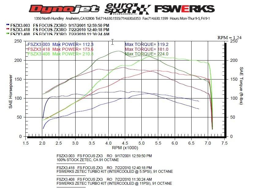 FSWERKS Turbocharger Kit - Ford Focus 20L Zetec