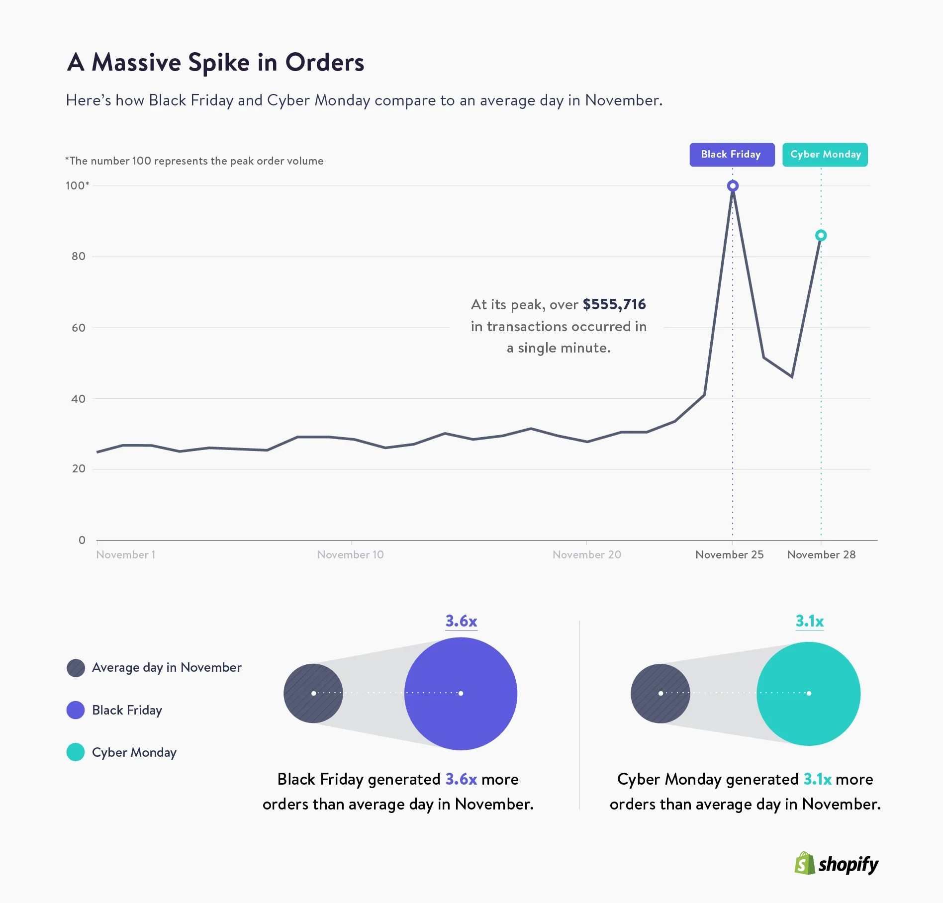 Black Friday 2018 Statistics Data From Across Shopify Statistics And Figures About Shopify Shopify You