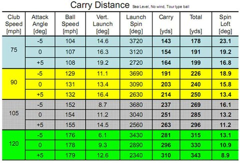 golf club distance chart - Johnnecrewpulse