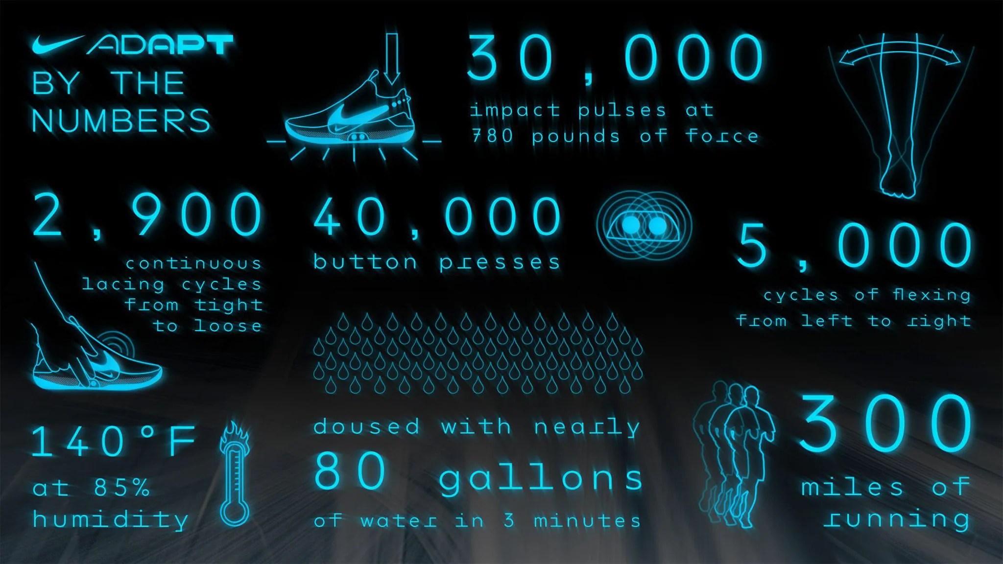 Stussy Hd Wallpaper Nike Adapt Bb The Future Of The Game Sneaker Politics