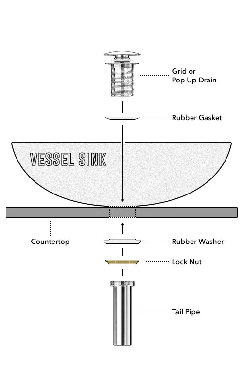 How To Install Your Vessel Sink | Rocksinks