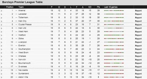 Bbc Sport Premier League Table Standings Brokeasshomecom