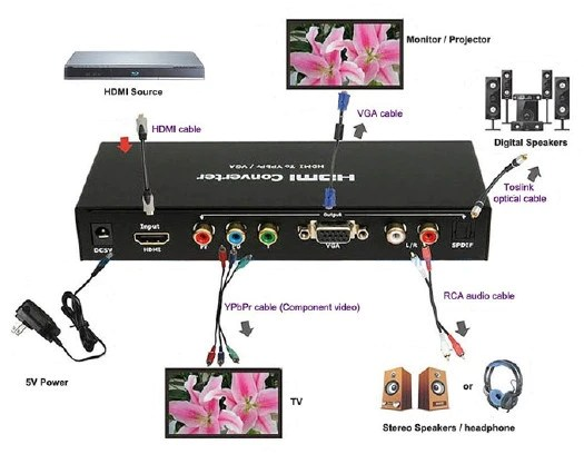 For Laptop Monitor Wiring Diagram Hdmi To Vga Or Hdmi To Ypbpr Component Video 5rca
