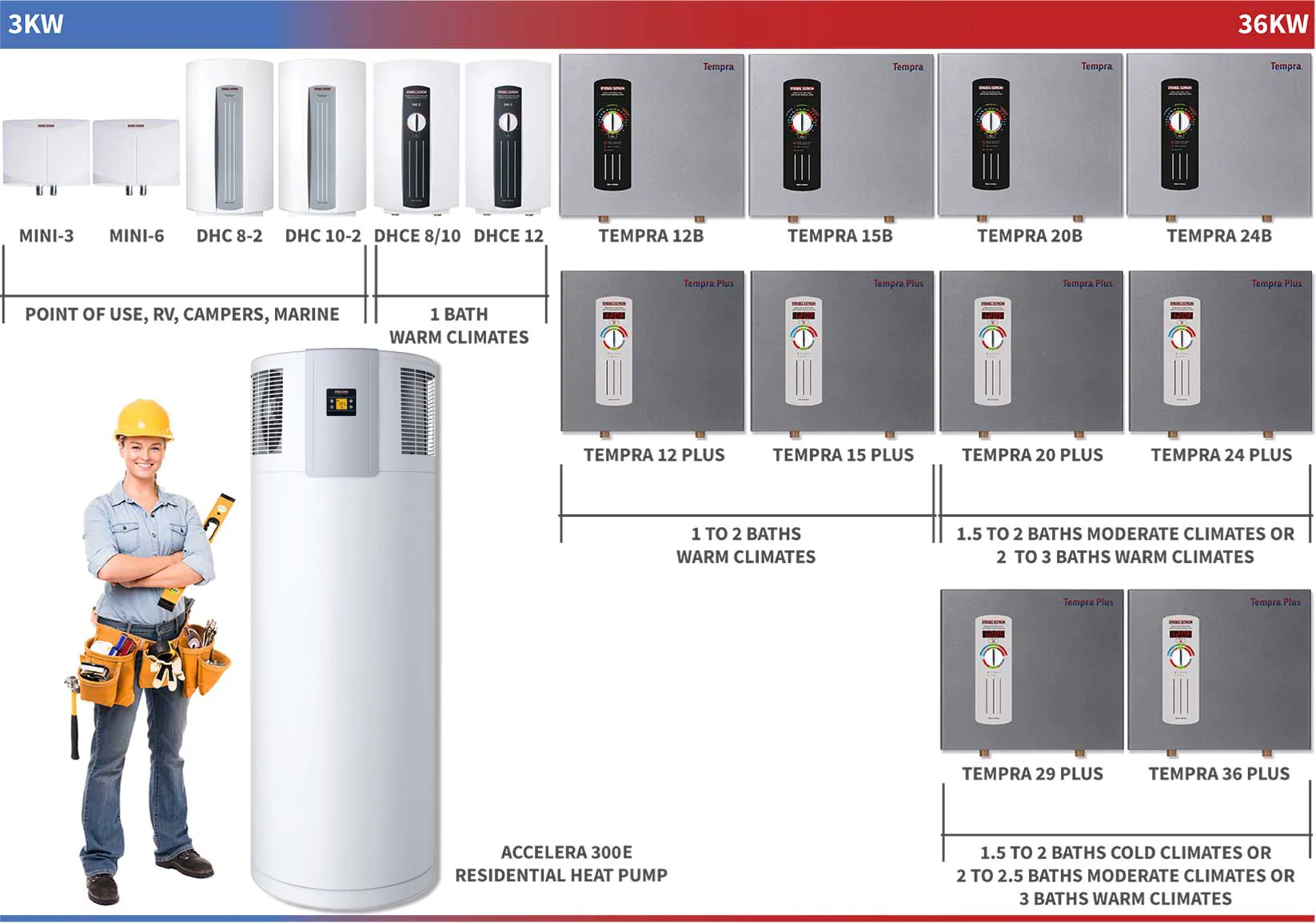 Händetrockner Hte 4 Stiebel Eltron What Size Tankless Water Heater Do I Need Tank The Tank