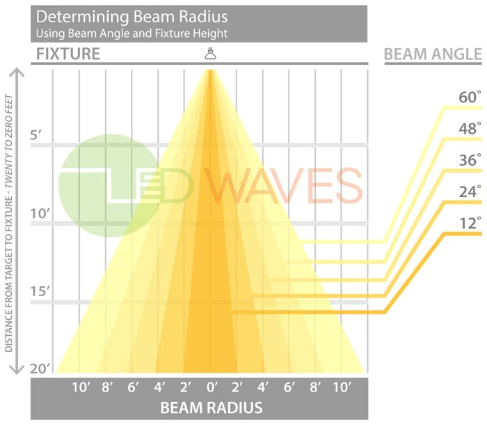 Recessed Lighting Spacing Guidelines About Beam Angles – Led Waves
