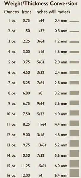 ounces chart - Mendicharlasmotivacionales