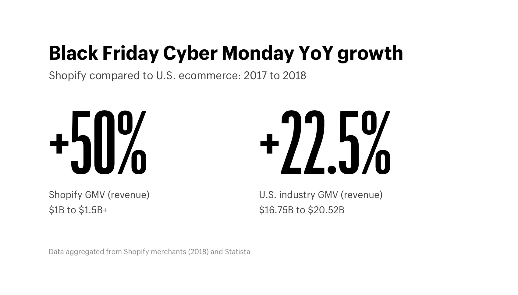 Black Friday 2018 Statistics Data From Across Shopify Holiday Shopping Online Trends And Statistics 2018 2017 Infographic