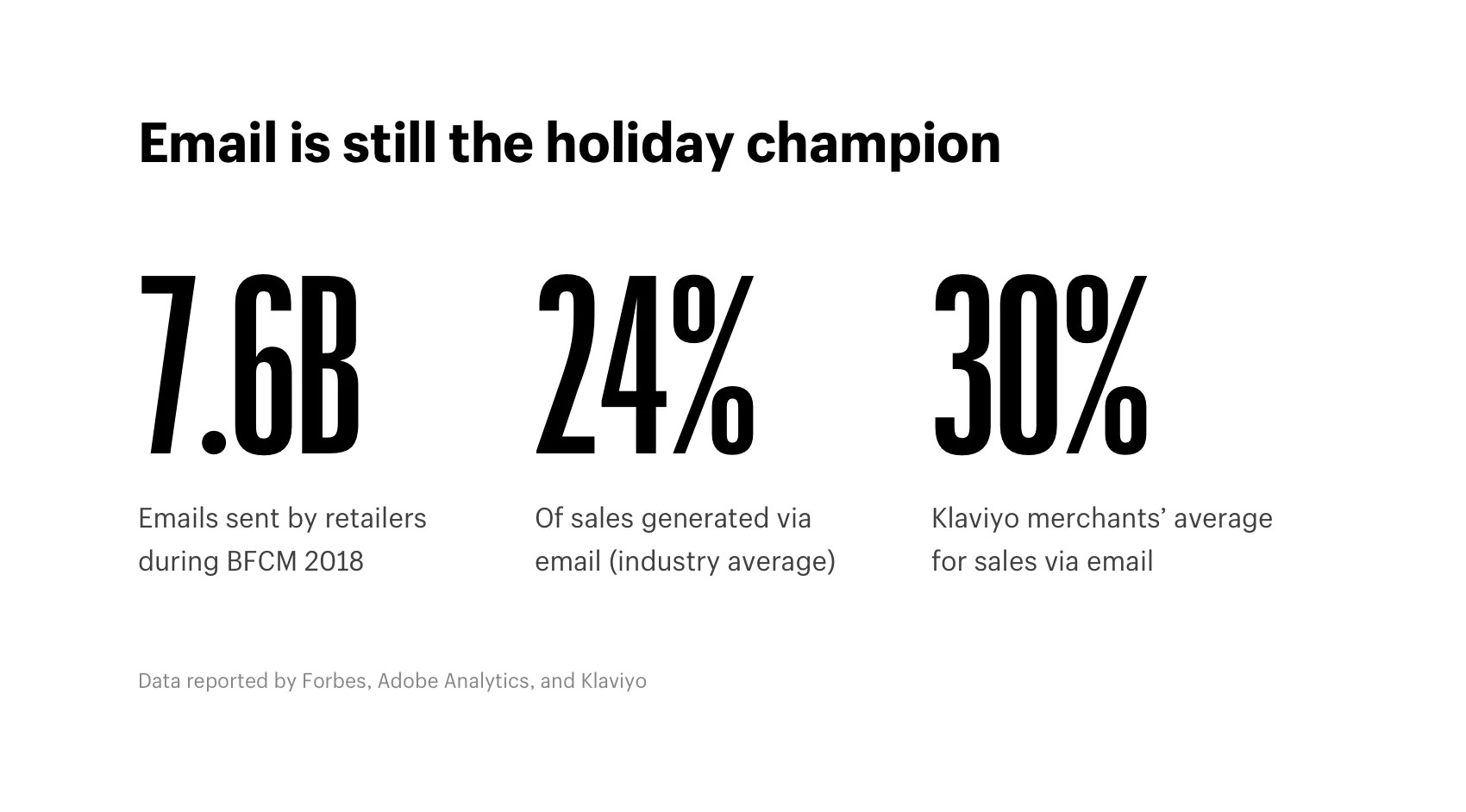 Black Friday 2018 Statistics Data From Across Shopify Holiday Shopping Online Trends And Statistics 2018 2017