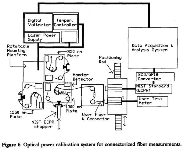 optical fiber power meter