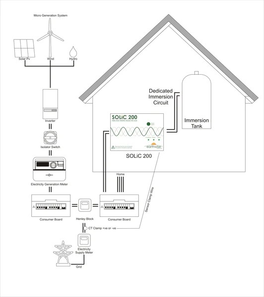 diverting power from solar pv to a heater immersion controller
