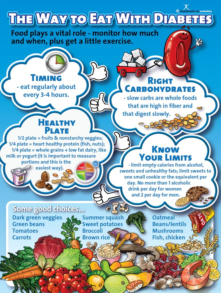 Diabetes Nutrition The Way To Eat With Diabetes Poster