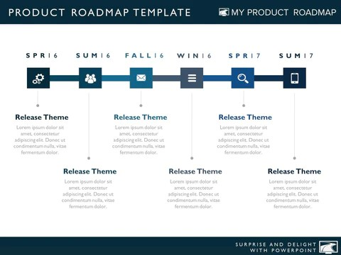 Product Plan Template Roadmaps Swot Pestle Ppt Product Roadmaps And Timelines For Powerpoint – My Product