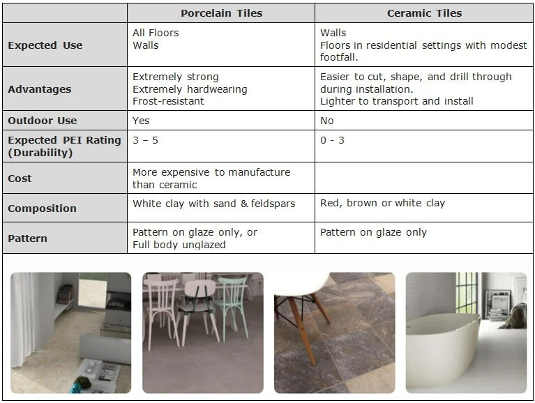 Porcelain Tile Vs Ceramic Tile What's The Difference Between Porcelain Tiles And Ceramic