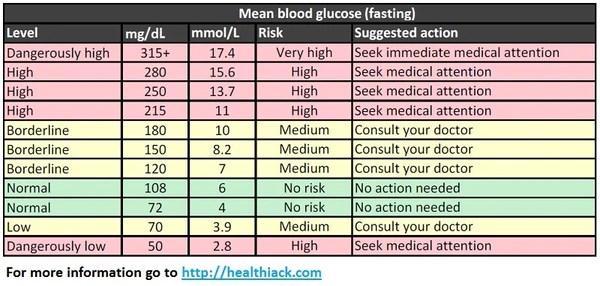 diabetic glucose levels chart - Tikirreitschule-pegasus