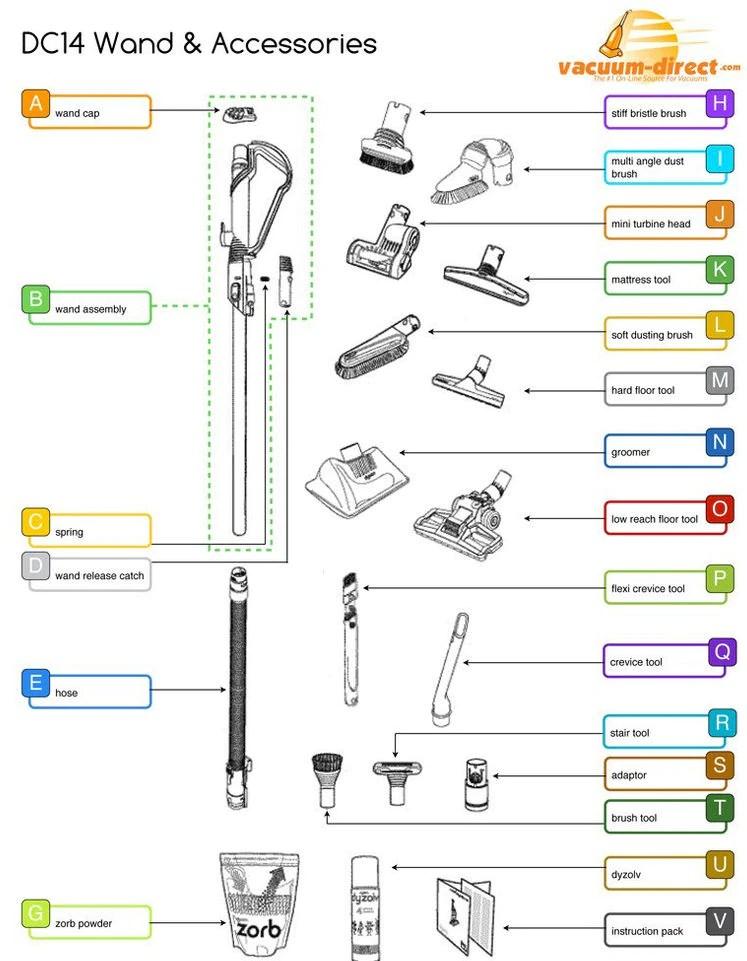 Dyson Vacuum Parts \u2013 Tagged \