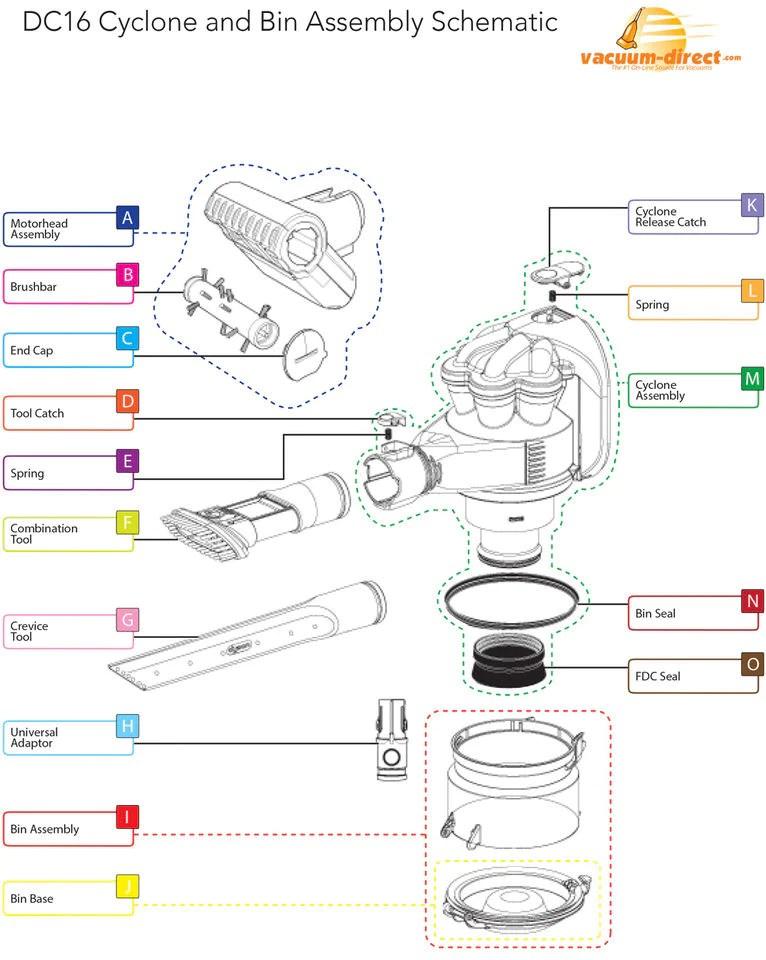 Dyson Vacuum Parts \u2013 Vacuum Direct
