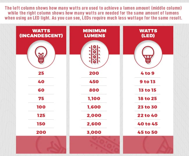 Led Watt Conversion Watts To Lumens Conversion Chart: Choosing The Right Leds