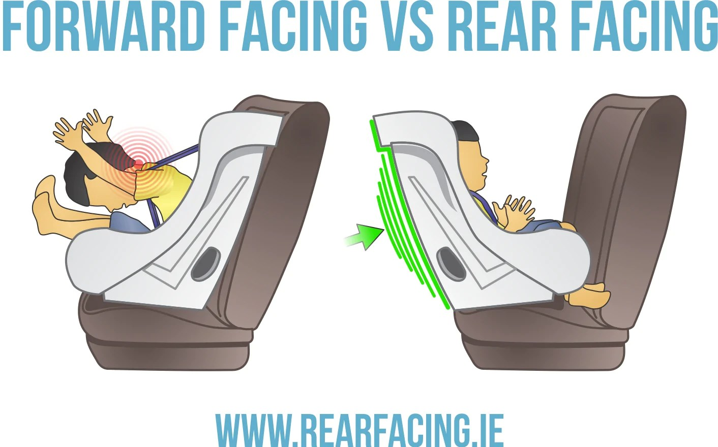 Infant Seat Vs Safety Seat Safest Car Seats For Your Baby Toddler Child Rearfacing Ie
