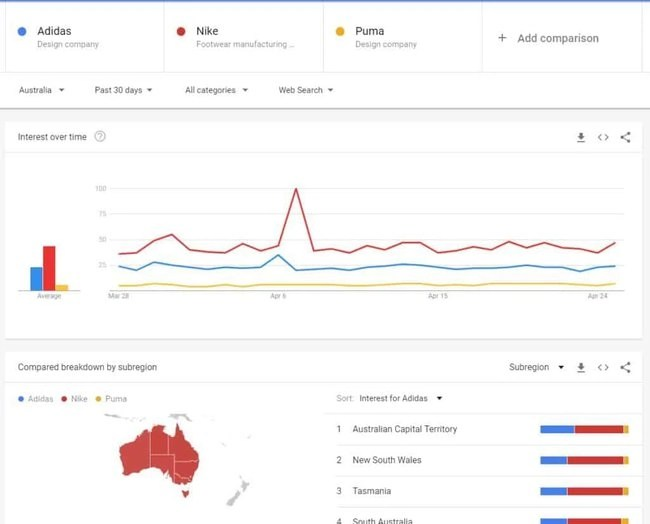 Www Google Com Au How To Use Google Trends A Simple Guide Talk Agency