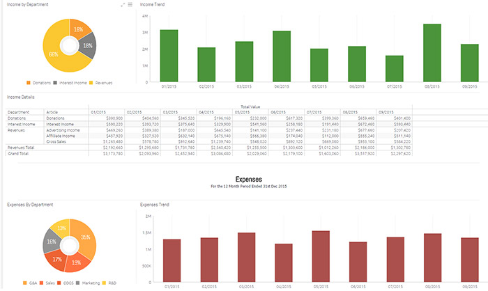 Profit and Loss (PL) Dashboard Sisense Industry Templates - profits and losses template