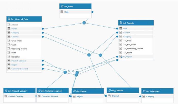 Profit Margin (CFO) Dashboard \ Data Model Templates Sisense - data analysis template