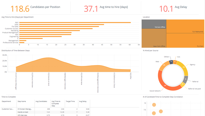 Human Resources Dashboard Examples  HR Metrics Sisense - hr dashboard template