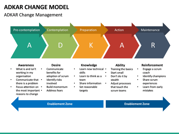 adkar change model powerpoint template