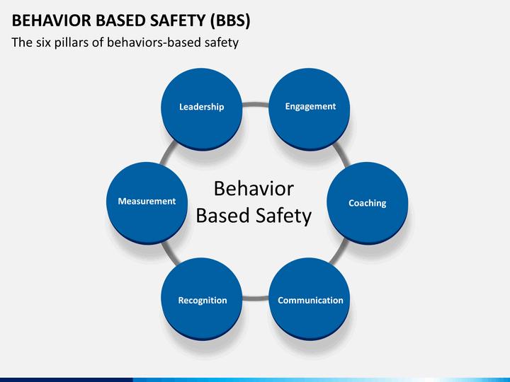 behavioral based
