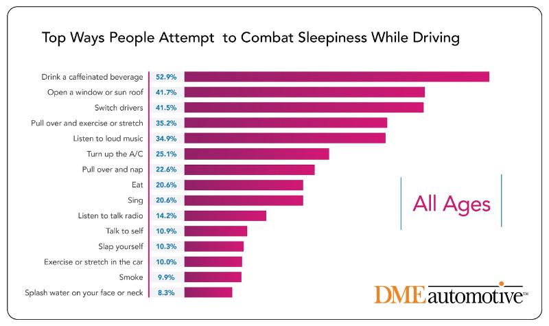 Drivers Fighting to Stay Awake Frequently Choose Ineffective