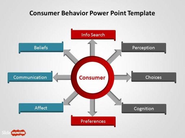 consumer behavior analysis example
