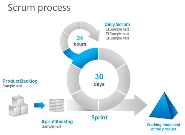 Free Scrum Task Board PowerPoint Template - Free PowerPoint