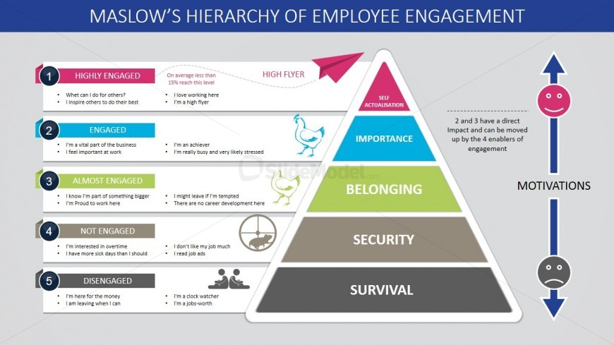 Maslow\u0027s Hierarchy of Employee Engagement Pyramid Diagram - SlideModel