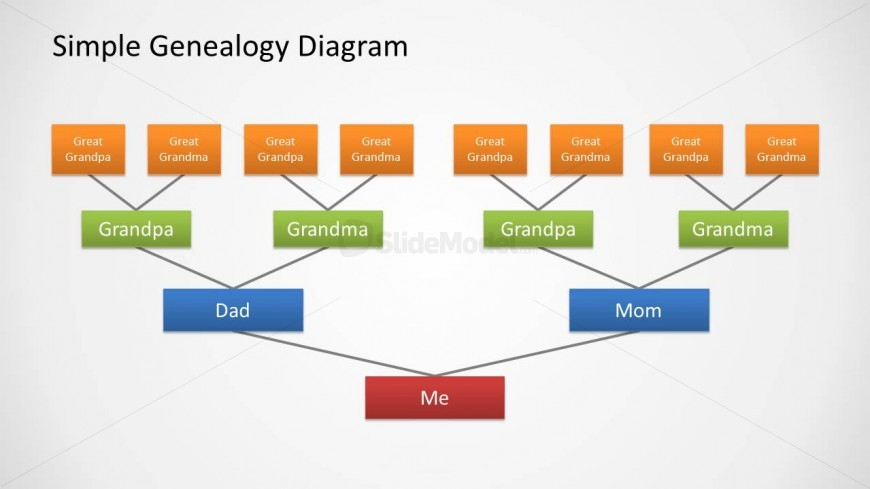 genealogy diagrams - Kenicandlecomfortzone