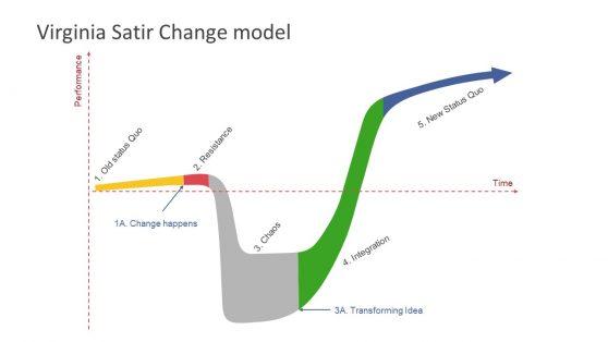 Change Management PowerPoint Templates