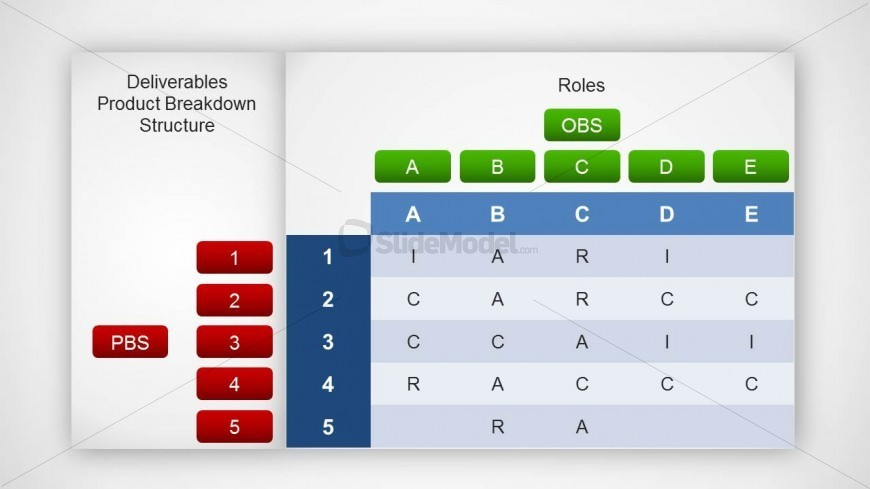 RACI Matrix with Roles PBS OBS Slide Design - SlideModel - raci matrix template