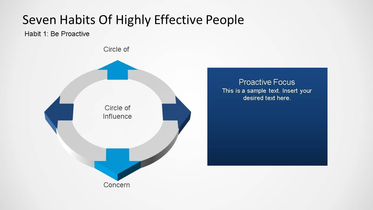 Seven Habits Covey Powerpoint Template Slidemodel