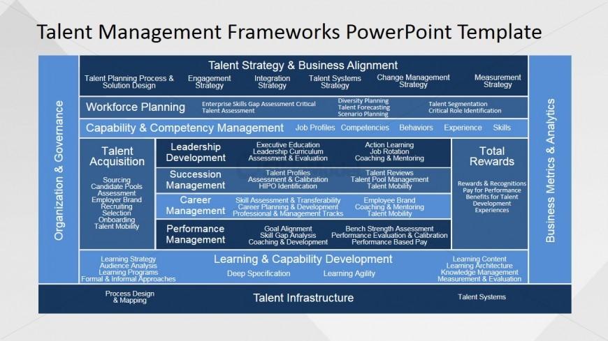 Employee Competency PowerPoint Slide - SlideModel - effective employee management strategy
