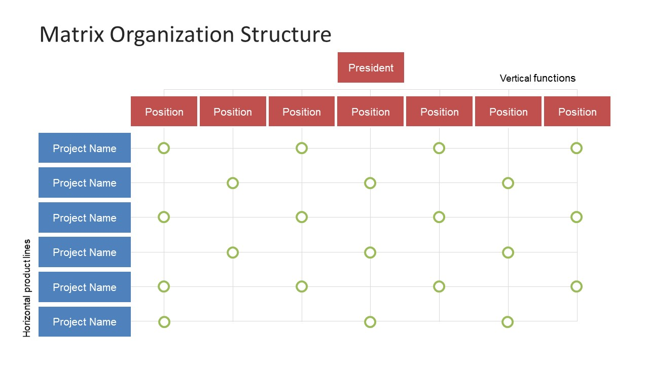 Structure Table Matrix Organization Structure