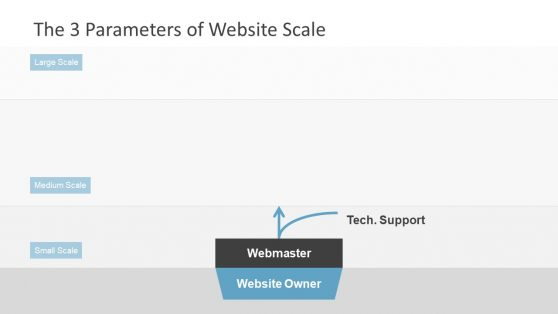 Web Governance PowerPoint Templates