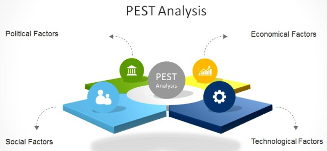 How To Make A PESTEL Or PEST Analysis