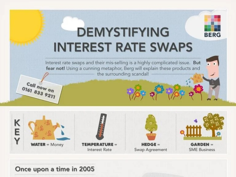 Interest Rate Swaps Explained [INFOGRAPHIC]