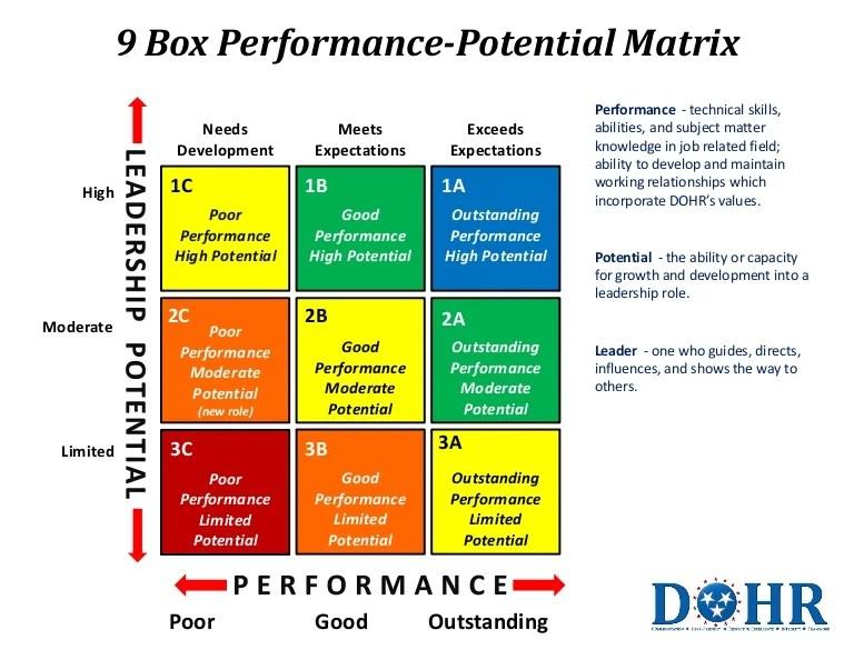 9 Box Matrix